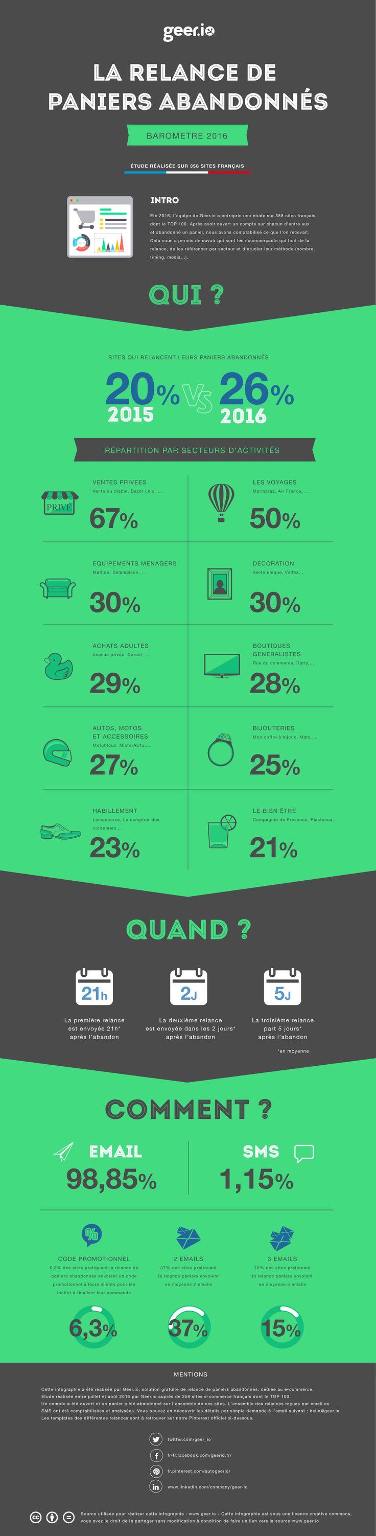 Comment les plus grands e-Commerce Français gèrent la relance de paniers abandonnés ? - Ecommerce