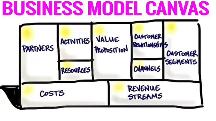 The Business Model Canvas - 9 Steps to Creating a Successful Business Mo...