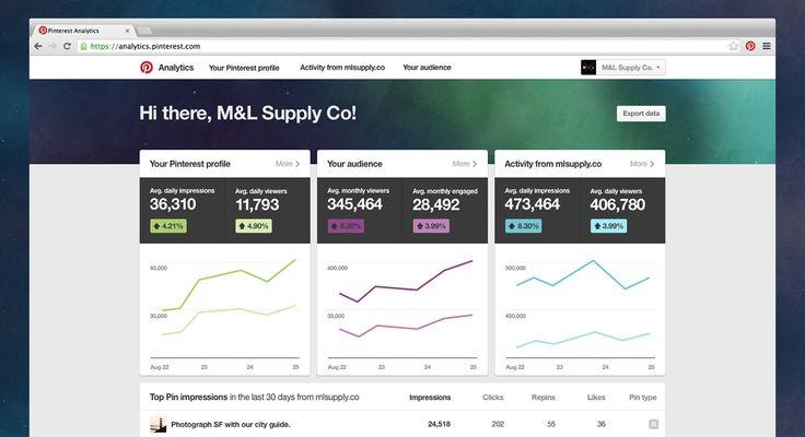 Analytics Dashboard Page. http://bit.ly/13zUqsE