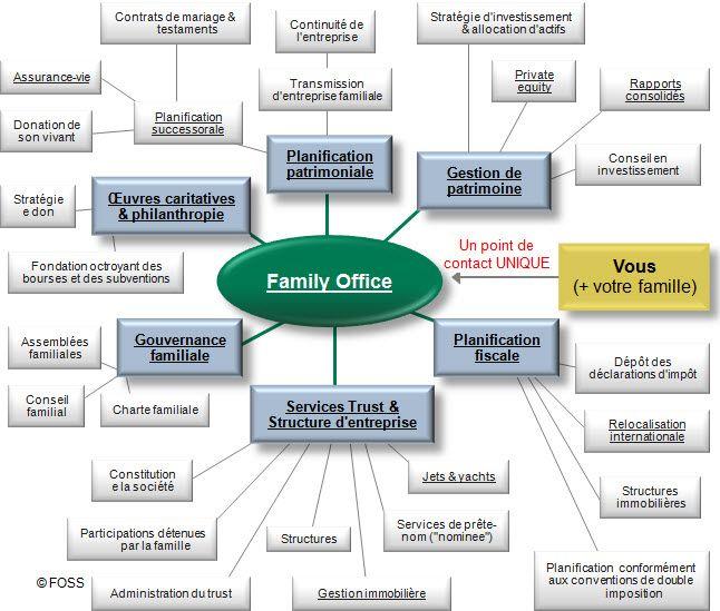FR: La liste des services de family office. Un family office peut vous proposer une vaste gamme de services, mais comment choisir le family office le plus adapté à votre profil?