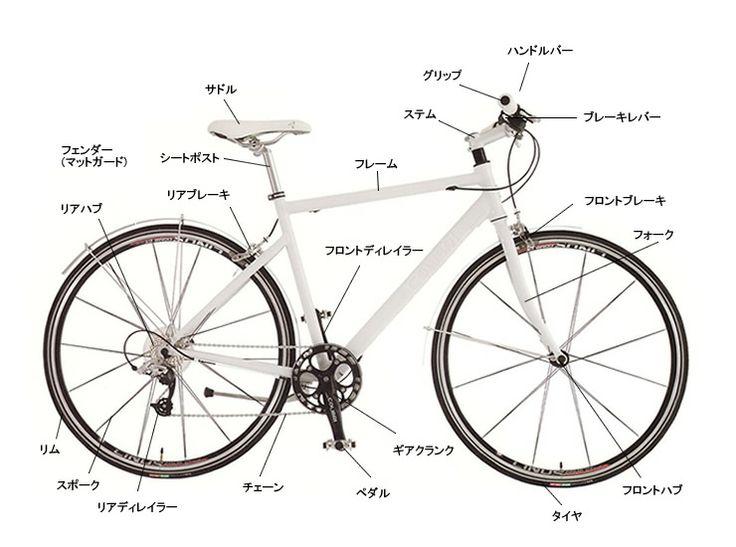 クロスバイク各部名称