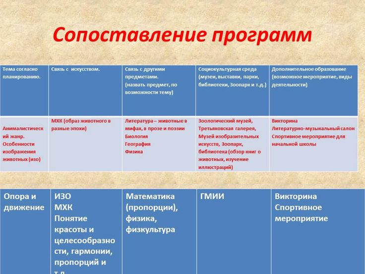 Материалы   Ассоциация учителей образовательной области «Искусство»