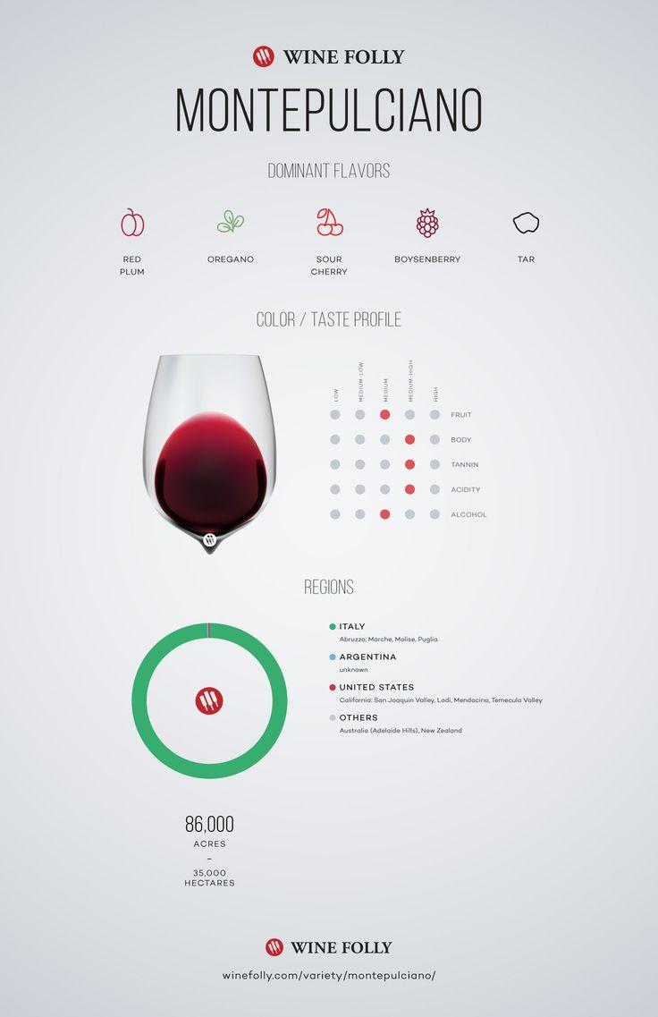 Montepulciano Wine Grape Variety Information - http://winefolly.com/review/montepulciano-wine-guide/