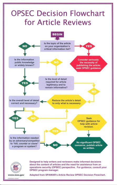 OPSEC flow chart