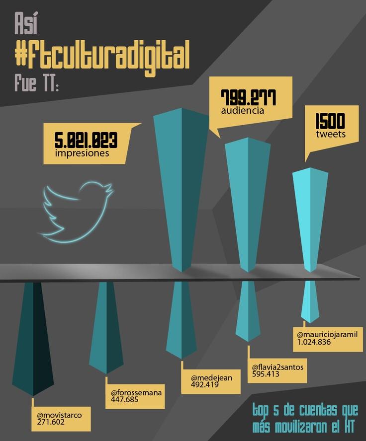 ¿Cómo logramos ser TT en #FTCulturaDigital? (Infografía) - Vía @MovistarCo