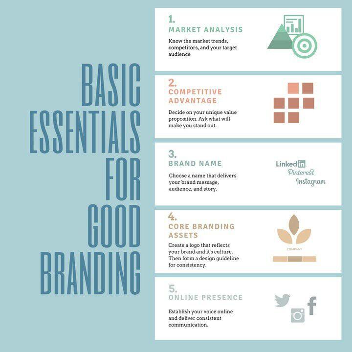 How To Establish A Brand Name