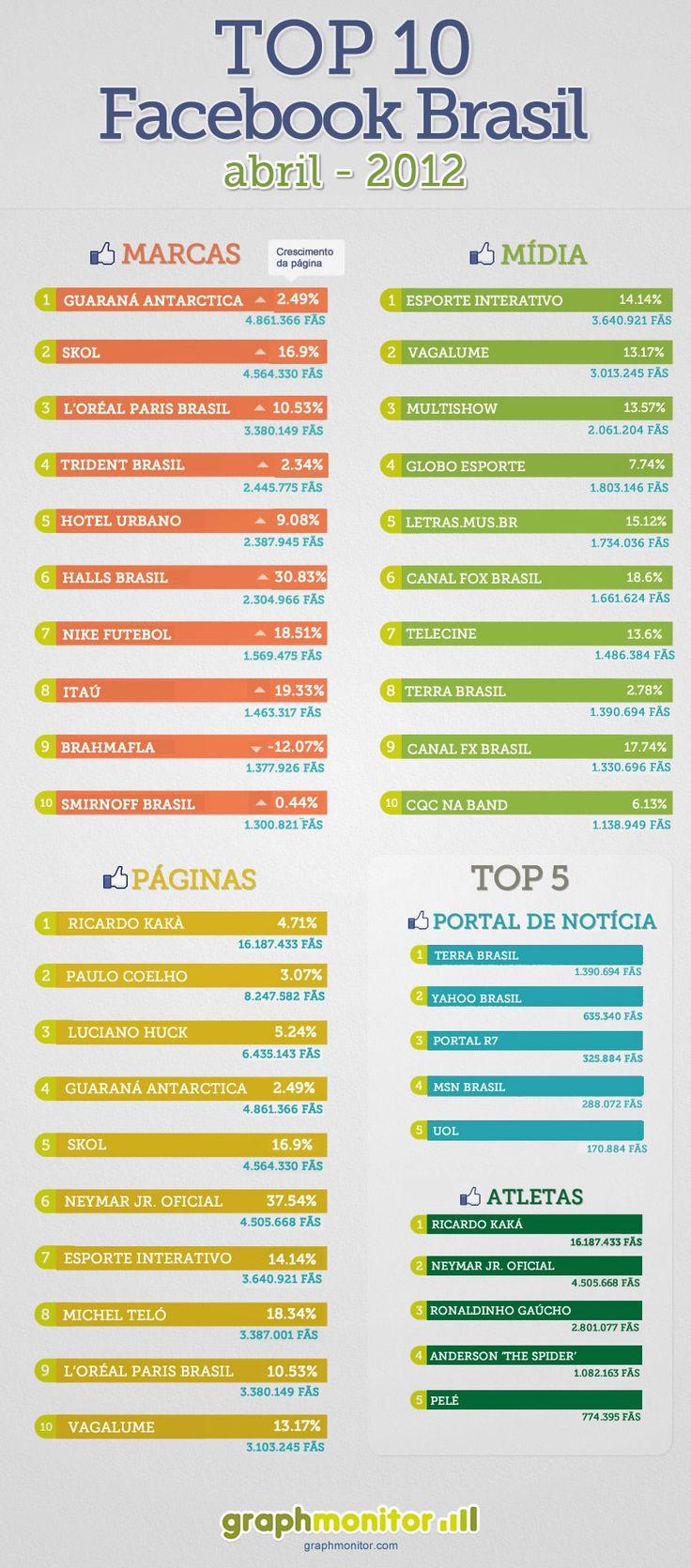 Infográfico: o Facebook e as marcas em abril | Vejam quais as marcas mais atuantes em abril no Facebook junto aos usuários brasileiros.