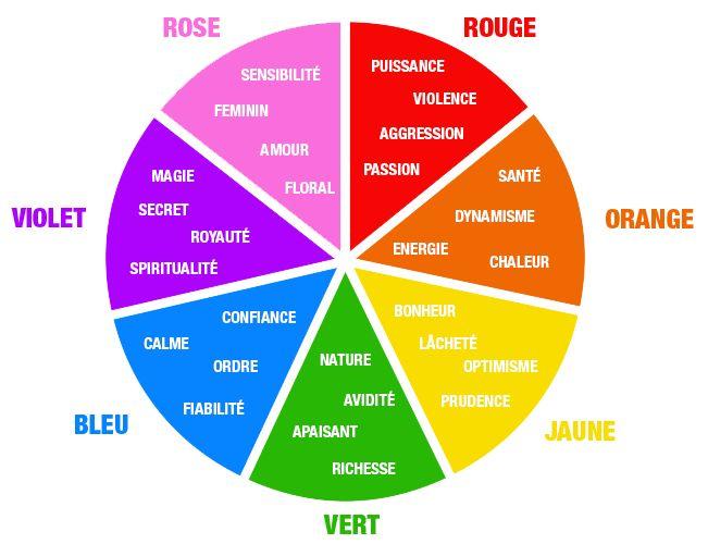 roue des couleurs et significations