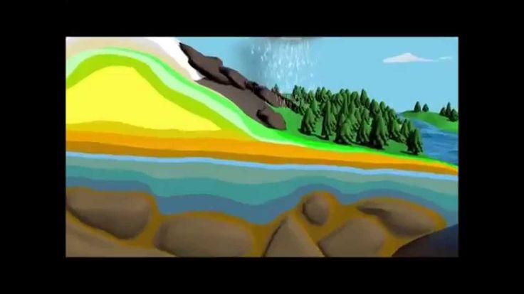 Ο κύκλος του νερού - τραγούδι
