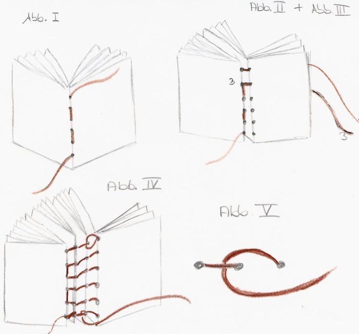 Cottage Dreams: Anleitung Buchbinden Einfacher Kodex
