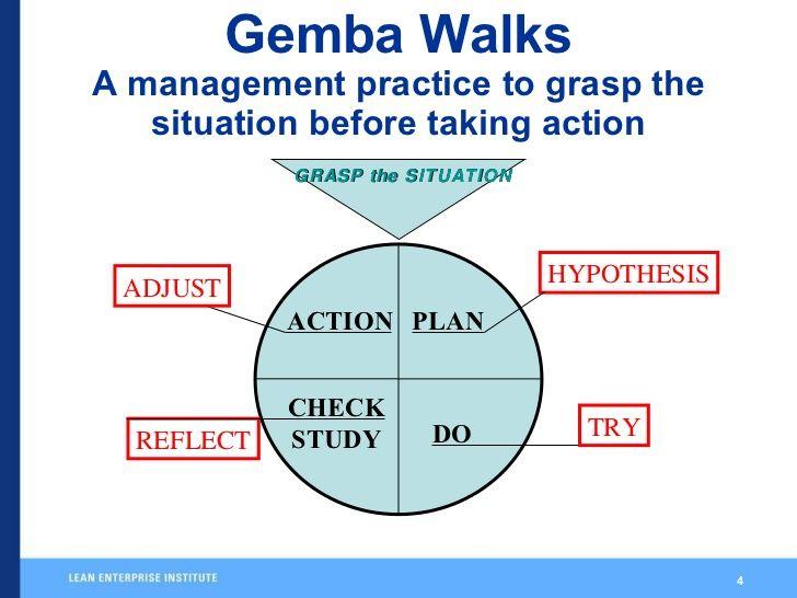 Image Result For Gemba Walk Checklist Lean Enterprise How To Plan Walking