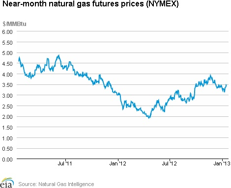 Natural Gas Weekly Update. Overview: (For the Week Ending Wednesday, January 16, 2013) Natural gas prices were up across the board for the report week (Wednesday to Wednesday). The Henry Hub closed at $3.43 per million British thermal unit (MMBtu) yesterday, up 29 cents for the week. Trading points in the Northeast saw the most substantial price jumps...click on the image to continue reading...