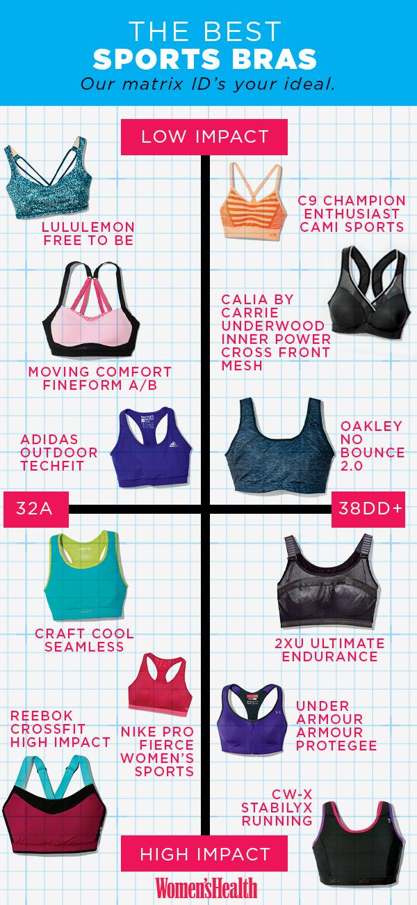 This handy-dandy matrix plots out the perfect sports bra for you, depending on your chest size — because your tatas deserve the proper support!