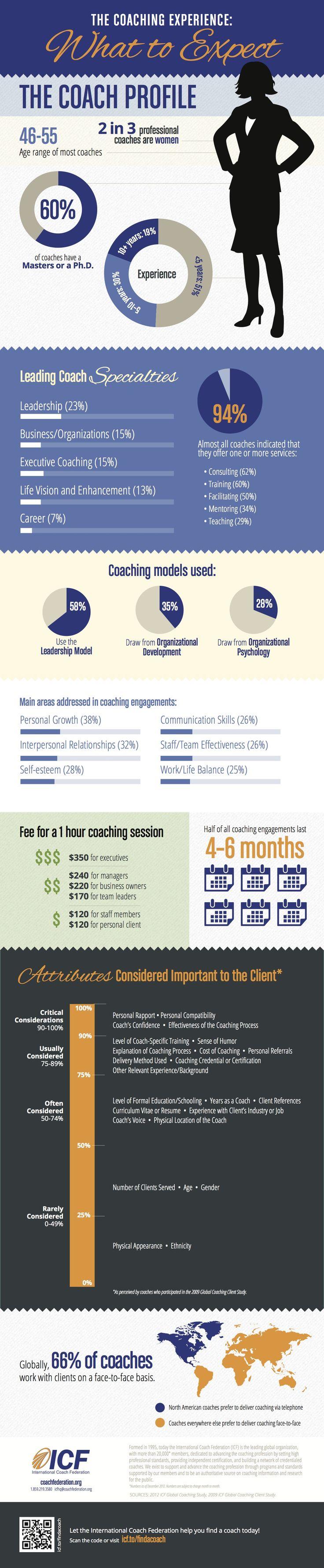 Qué esperar del coaching #infografia #infographic #education