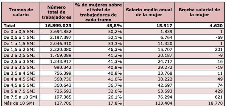 Brecha Salarial De La Mujer Trabajadora En 2014 Por Tramos