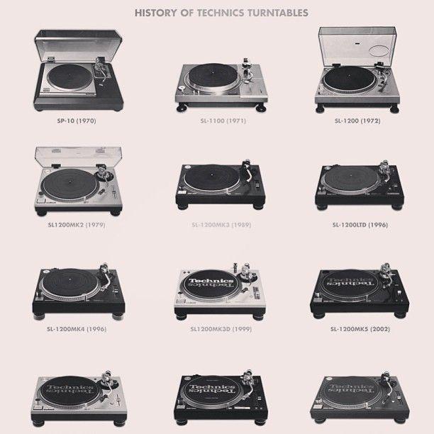 The #evolution of #Technics #turntables