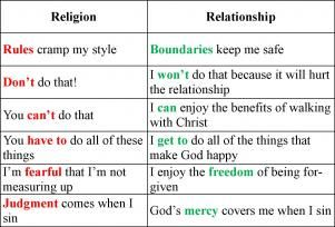 belief in god and jesus but not religion relationship