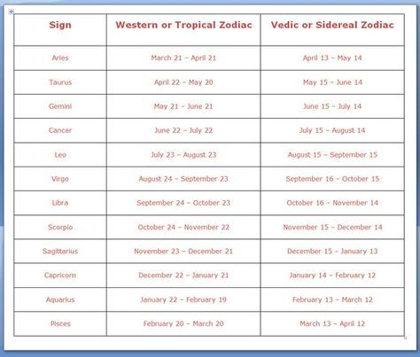 """Below is the Differences in Dates between: """"Tropical"""" versus """"Sidereal"""" Zodiac For a larger view, click: Zodiac Dates"""