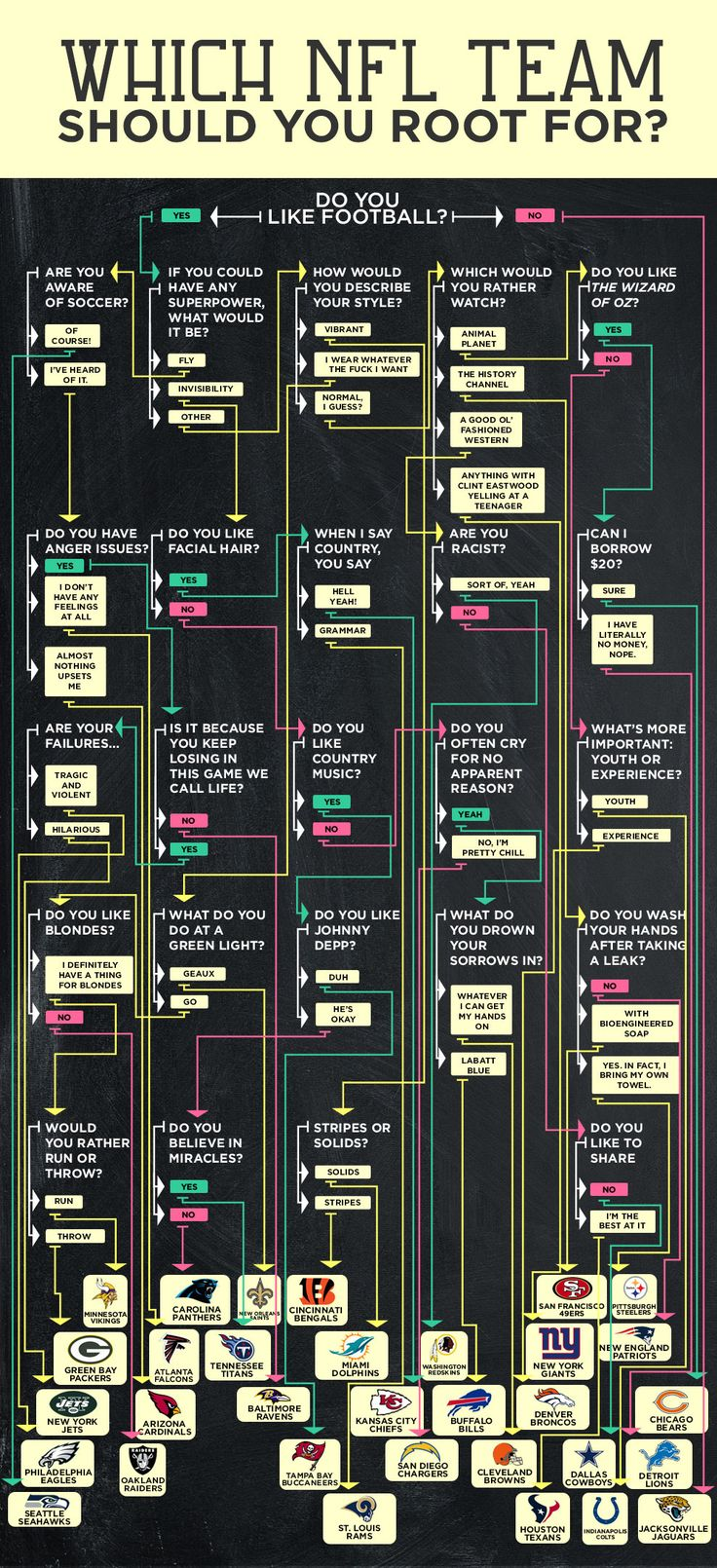 Flowchart: Which NFL Team Should You Root For  Accurate! I gave it the 'Burgh test. Steelers, of course. :)
