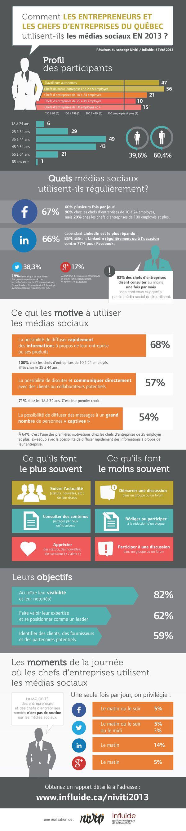 Infographie - Utilisation des médias sociaux par les entrepreneurs au Québec
