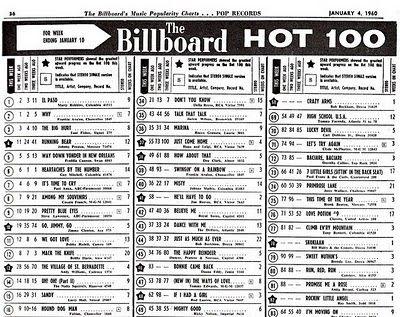 BILLBOARD'S TOP TEN SONGS OF 1960 - YouTube