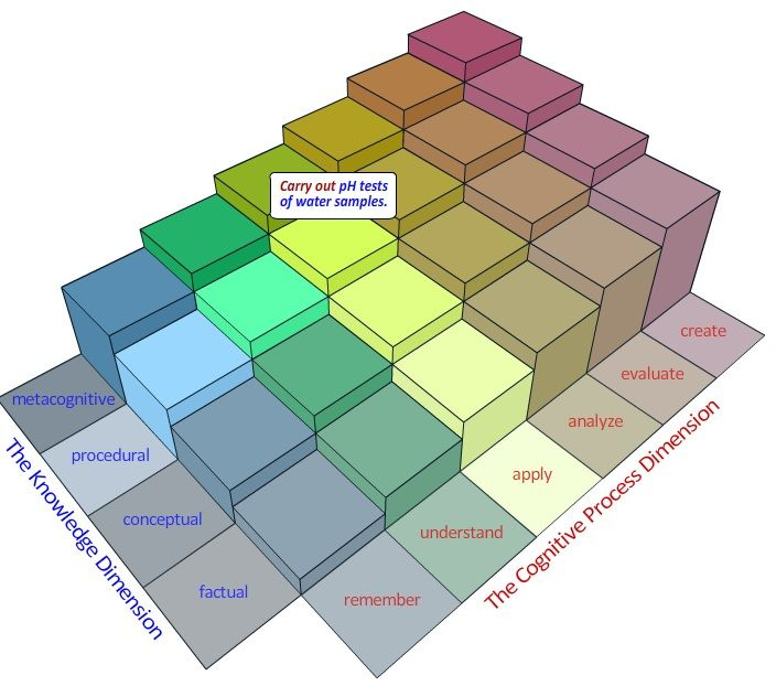 bloom s taxonomy of objectives colored It is easy with the objective tests, but the assessment of the essay's question is  very difficult and i do not see the practical value of this taxonomy in this process.