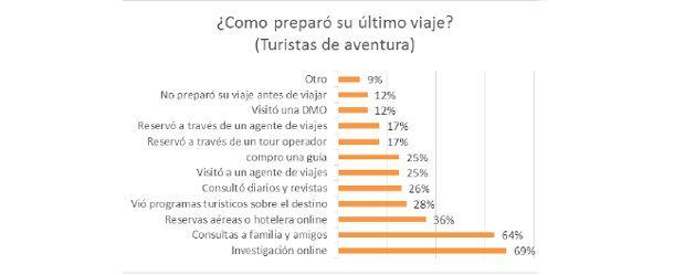 FEDETUR   Barómetro Chileno del Turismo   2014