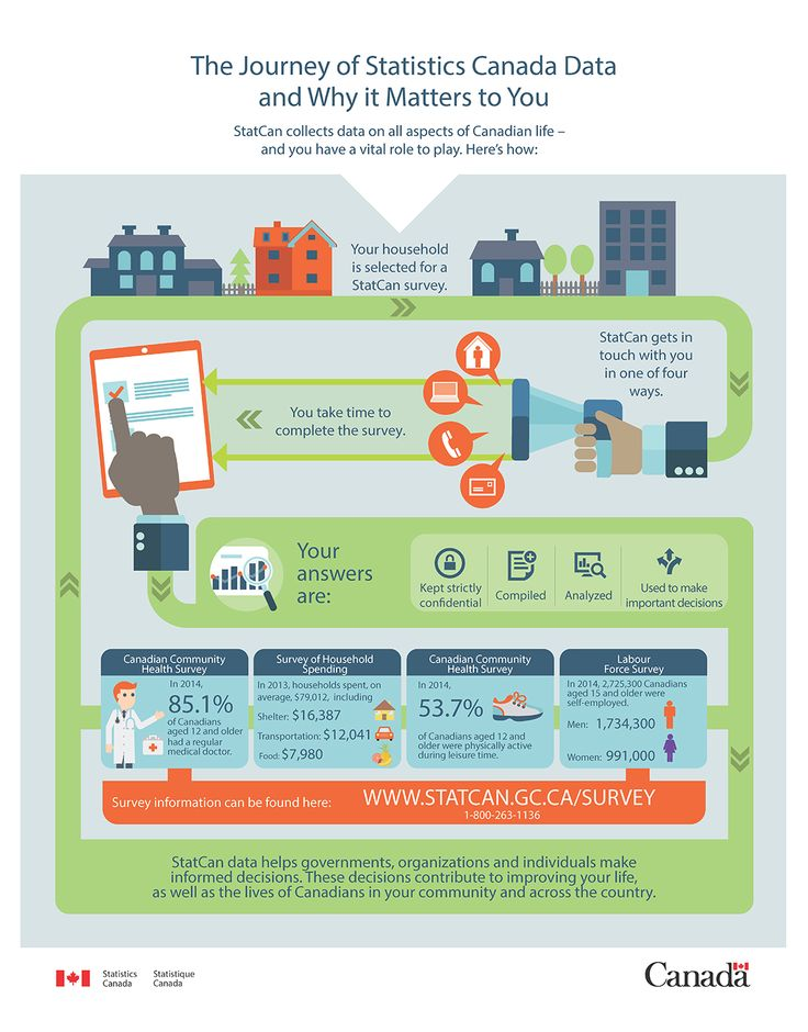 Pin by James Chowhan on HR Infographic, Government of