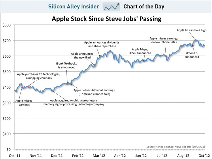 Apple stock performance for first post-Jobs year ... a good tribute to Steve! #rememberingSteve $AAPL