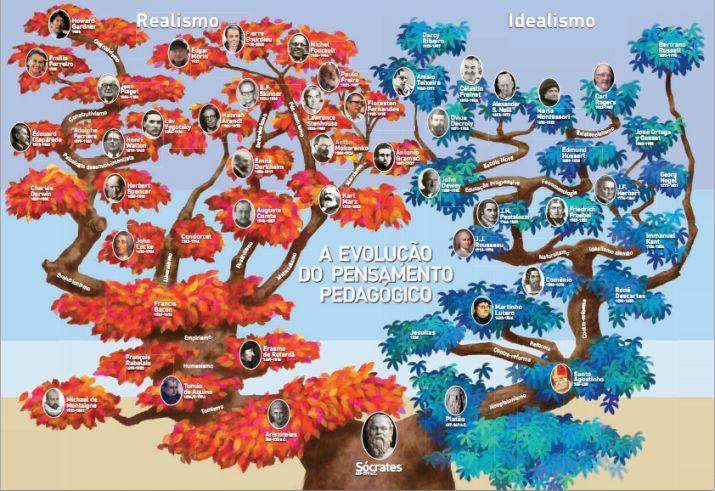 Árvore Genealógica dos Pensadores da Educação 2_Barbara Coelho Neves.png
