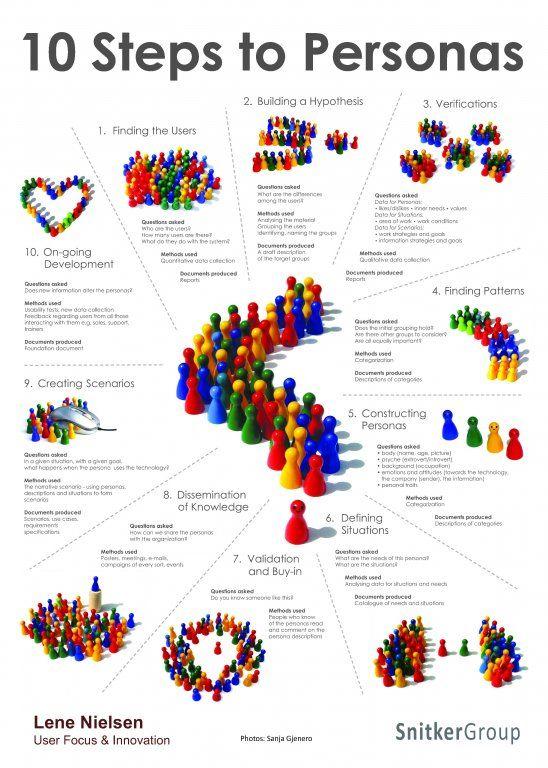#IxD Encyclopedia Chapter 30: #Personas