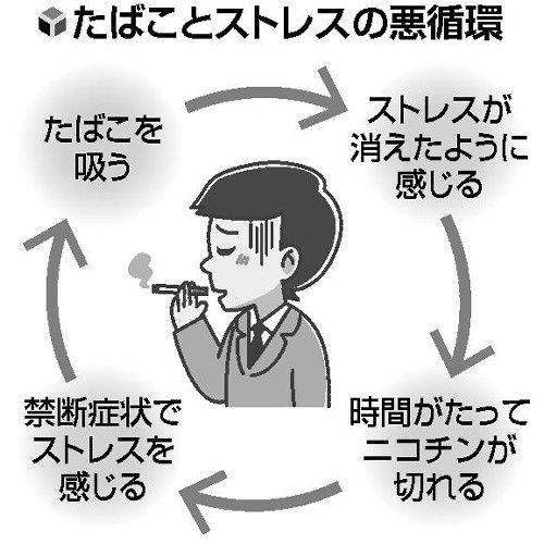 """好きだから吸う。ストレス解消だ。喫煙は文化。医者は騒ぎすぎ、吸っても長生きの人がいる――。そんな考えにしがみつき、たばこをやめられないのが""""三つの敵""""の最後、心の依存だ。  岡山済生会総合病院内科診療部長の川井治之さんによると、心の依存は"""
