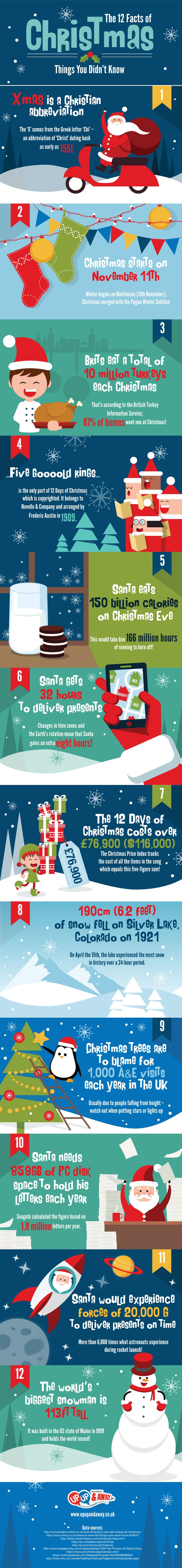 12 Facts You Didn't Know About Christmas - dillydrops