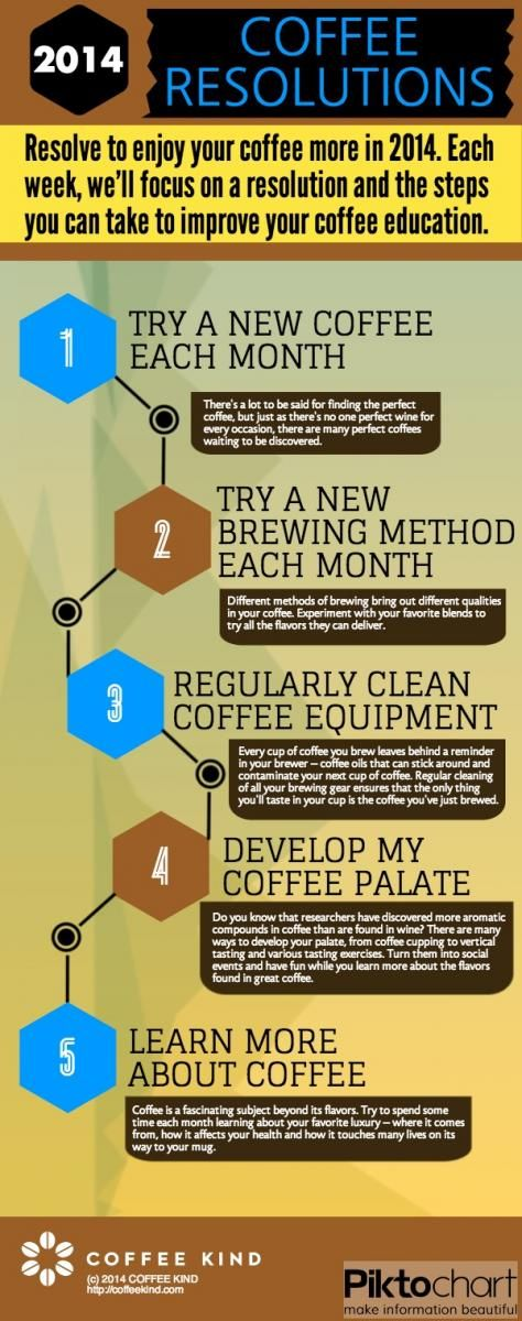 2014 Coffee Resolutions: resolve to enjoy your coffee more. #pinyourresolutions