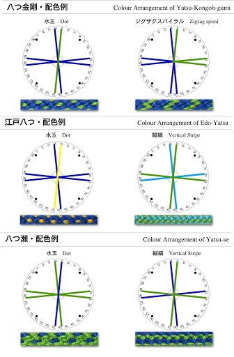 Kumihimo braid patterns