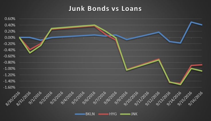 Selling Junk Bonds To Buy Leveraged Loans Still Makes Sense #Business_ #iNewsPhoto