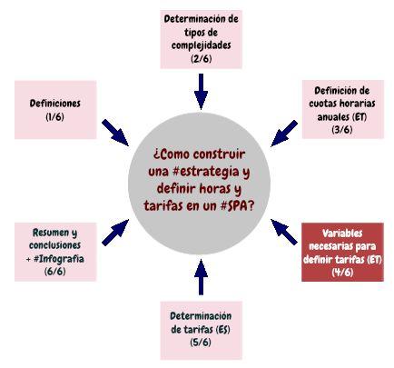 (4/6) ¿Como construir una #estrategia y definir horas y tarifas en un #SPA?