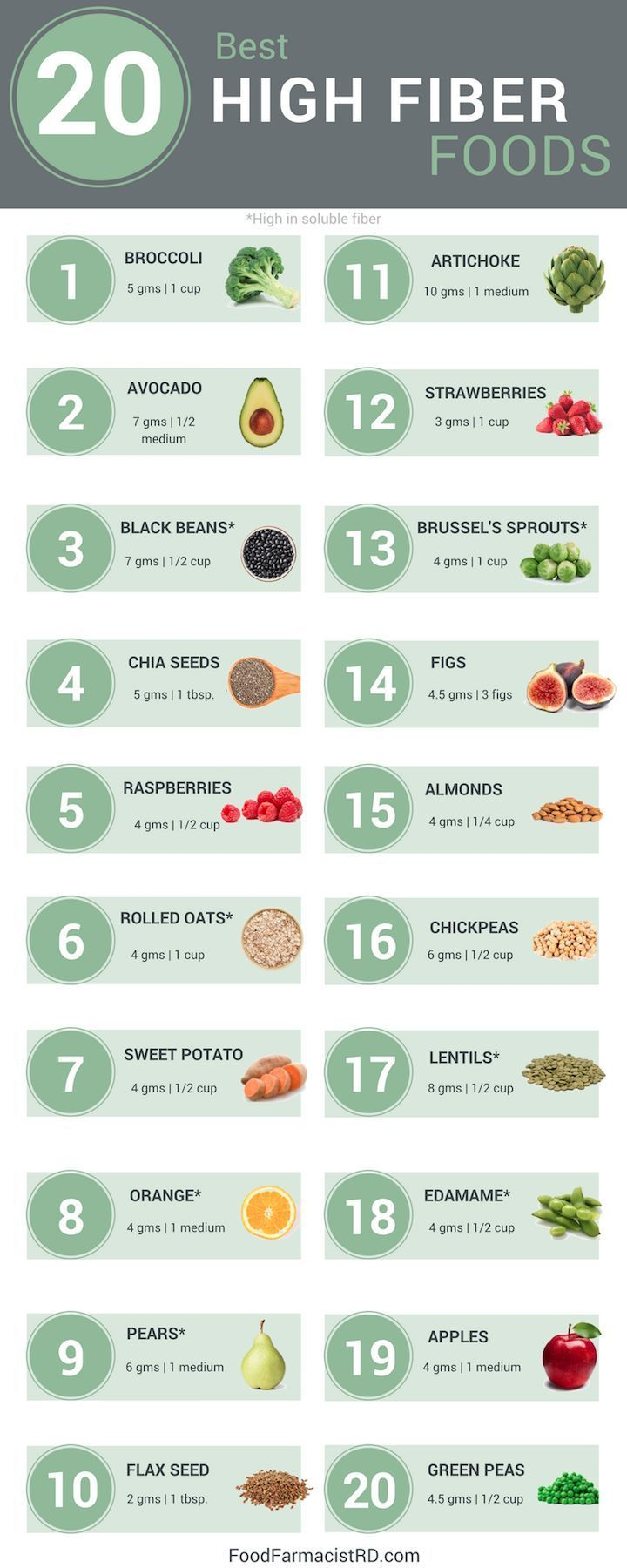 how does high fiber diet lower cholesterol