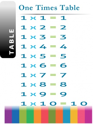 Number Names Worksheets times tables print out : 1000+ images about Times tables on Pinterest