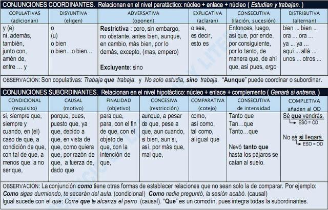 SERVICIO DE LENGUAJE Y LITERATURA: CUADRO DE LAS CLASES DE CONJUNCIONES