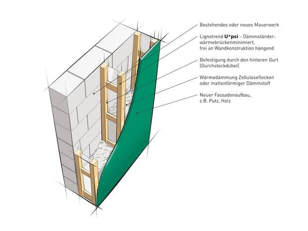 Lingnotrend.de Image of wall insulation struts used with