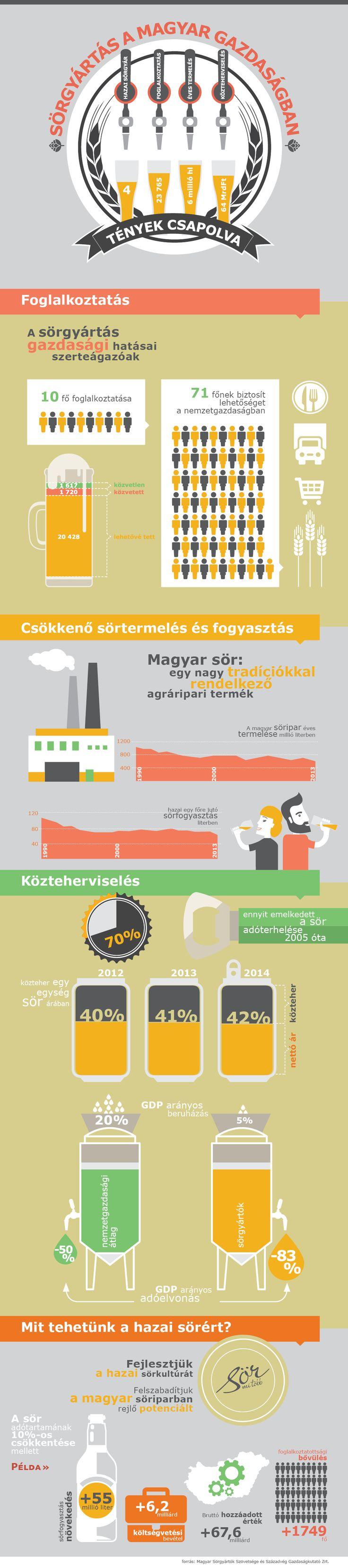 Magyar Sörgyártók Szövetsége - Infografika