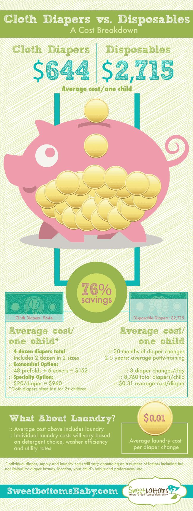 Cloth Diapers: Breaking Down the Cost Savings - this infographic details the opportunity to save 76% by using cloth diapers instead of disposables