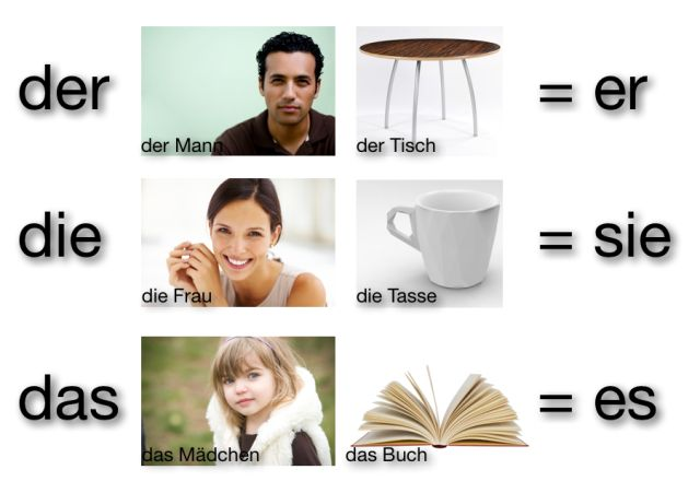 GERMAN GRAMMAR BASICS — WHAT YOU NEED TO KNOW TO UNDERSTAND GERMAN