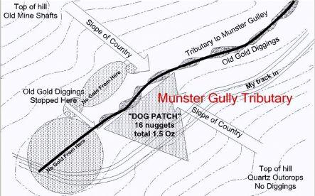 munster gully sketch