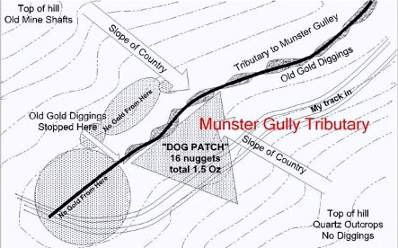 munster gully sketch