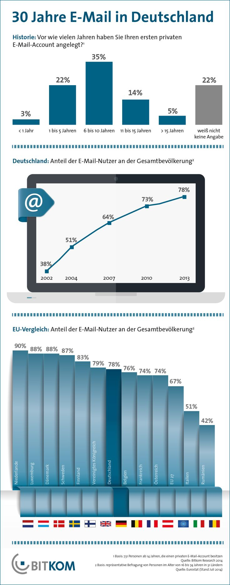 111 best E-Mail-Marketing images on Pinterest | Online marketing ...