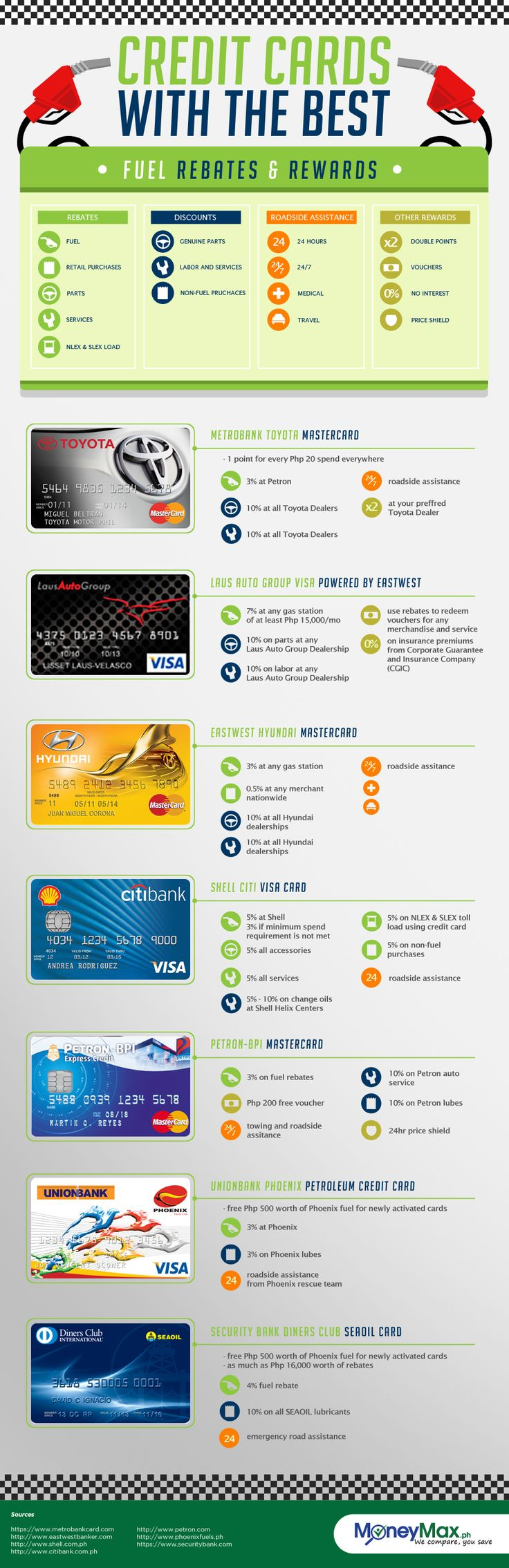 credit cards comparison uae