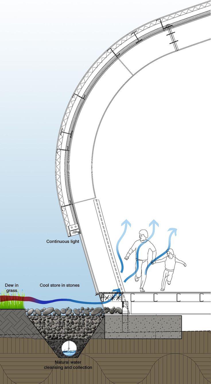 52ff9fd8e8e44e15890001c3_milson-island-indoor-sports-stadium-allen-jack-cottier-architects_natural_cooling_diagram.png (1654×3000)