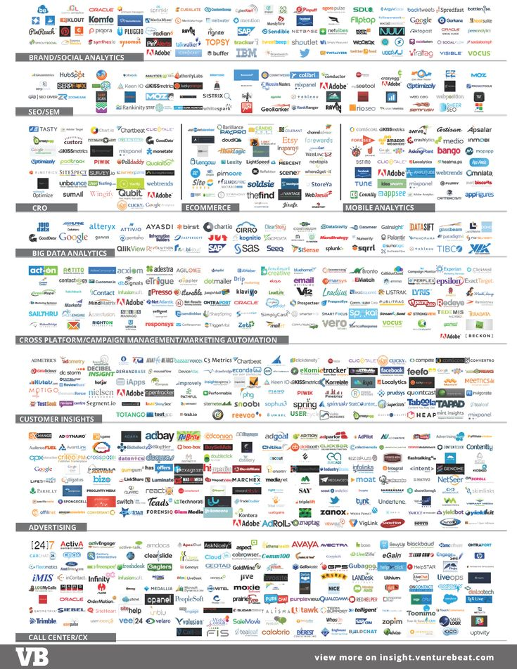 8 best Mobile Marketing Industry Landscape(s) images on Pinterest - best of periodic table s
